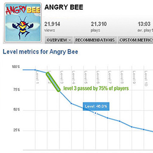 Angry Bee stats